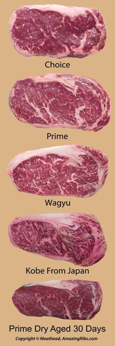 It is important to know these definitions: Select, Choice, Prime, Wagyu, Kobe, Certified Angus, wet aged, dry aged, grass fed, grain fed, organic beef, natural beef, kosher, and halal beef.