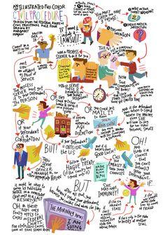 Law School Print How to File a Lawsuit by Razblint on Etsy. Law School Humor, Law Notes, Lsat Prep, Civil Procedure, Legal Humor, Nursing School Prerequisites, Paralegal, School Today, School Hacks