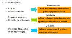 Engenharia de Produção: OEE Overall Equipaments Effectiveness
