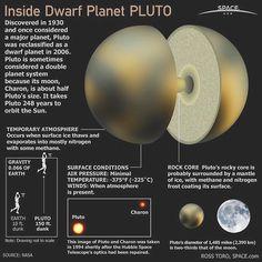 Pluto Inside