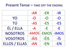 I made these as a wall display. They are colour coded and contain the endings for -ar, -er and -ir verbs in the following tenses: present, preterit, imper...