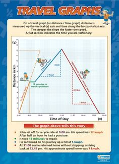 Travel Graphs | Maths Numeracy Educational School Posters