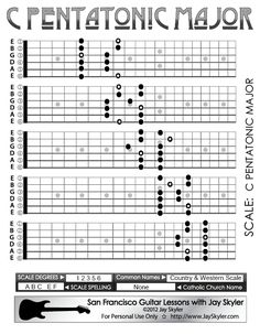 Caged System Fretboard diagram of the C Pentatonic Major Scale. This scale is sometime called the The Country Scale or The Country and Western Scale. Shown on all five positions on a 20 fret guitar neck diagram.