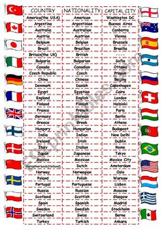 Countries-Nationalities-Capital Cities - ESL worksheet by English Grammar Worksheets, English Vocabulary Words, Learn English Words, English Study, Gernal Knowledge, General Knowledge Facts, Knowledge Quotes, English Writing Skills, English Lessons