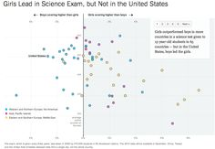 "Country/cultural comparisons of science scores, by gender. Details here: ""Girls Lead in Science Exam, but Not in the United States"" Social Science Project, Mother Jones, Visual Aids, University Of Minnesota, Free Resume, Sample Resume, Gender, United States, Notes"