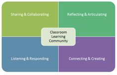 """Charlotte Danielson's Domain 2, component b, is establishing a culture for learning. How are you able to teach your students the practice of a learning community? Please view the lesson plan by Dolores Choat entitled, """"Teacher Made Activities for Teaching Responsibility"""" in Scholastic Instructor as she gives some great ideas that can be adapted to any grade level! http://www.scholastic.com/teachers/lesson-plan/teacher-made-activities-teaching-responsibility"""