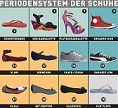 Das Periodensystem der Schuhe - alle Damenschuhe im Überblick
