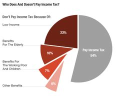 The 47 Percent, In One Graphic. Mark Memmot explains the contextaround Mitt Romney's comment that 47 percent of Americans pay no income tax.    Here's a closer look at the numbers.    As of the latest accounting, it's actually just over 46 percent of Americans that pay no federal income taxes, according to the Tax Policy Center. Here's how that breaks down.