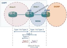 OSPF Standard Area and Backbone Area on Cisco Packet Tracer ⋆ IpCisco Ways Of Learning, Learning Styles, Routing Table, Interview Training, Network World, Cisco Networking, Wireless Lan, Career Advice, Computer Science