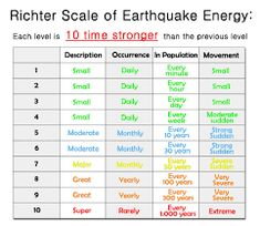 Japan earthquake Mercalli Scale - Google Search Japan Earthquake, Earthquake And Tsunami, Earthquakes For Kids, Less Than Zero, Number Value, Science Guy, Scale, Facts