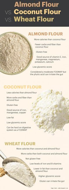 Almond Flour – A Paleo-Friendly Wheat Alternative