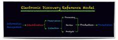4회 e-Discovery 절차
