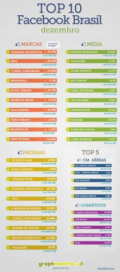 Top 10 Facebook users and pages in Brazil, by GraphMonitor (Brazil)
