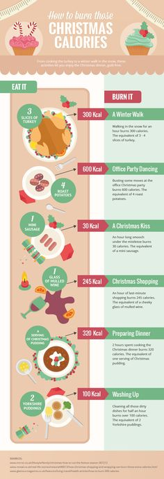 How to Burn Those Christmas Calories #infographic #Christmas #Food #HowTo