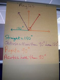 6th grade math anchor charts | Sixth grade anchor chart on angles