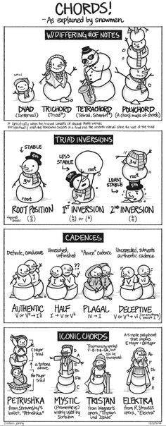 """Inspired by my high school music theory teacher, who would always refer to writing inversions as """"decapitating the snowman""""… Happy holidays, and stay warm! :)"""