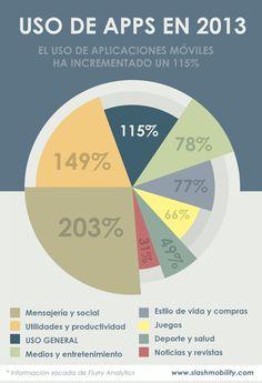 Infografía: Usos de las Apps en el año 2013 #fleytong #ccentral #SeminarioTIC