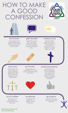 Diocese of Syracuse  Infographic on receiving the Sacrament Of Reconciliation From ChurchPOP.com