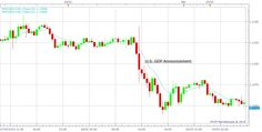 Top 3 Market Indicators - NetoTrade