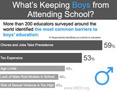 What's Keeping Girls from Attending School?