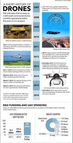 pequeña historia del mundo de los drones hasta hoy...