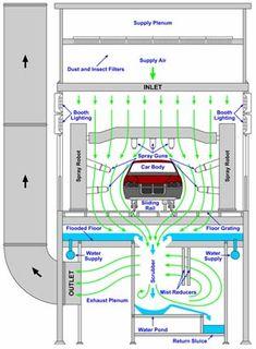Diagram of spray booth with Saito's Vortecone scrubber
