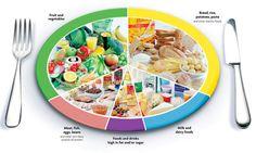 อาหารหลัก 5 หมู่ มีประโยชน์ต่อร่างกาย ควรเลือกรับประทานให้ครบ ได้แก่ ประเภทโปรตีน คาร์โบไฮเดรต ผักต่างๆ ผลไม้ ที่มีวิตามินแร่ธาตุ และอาหารประเภทไขมัน