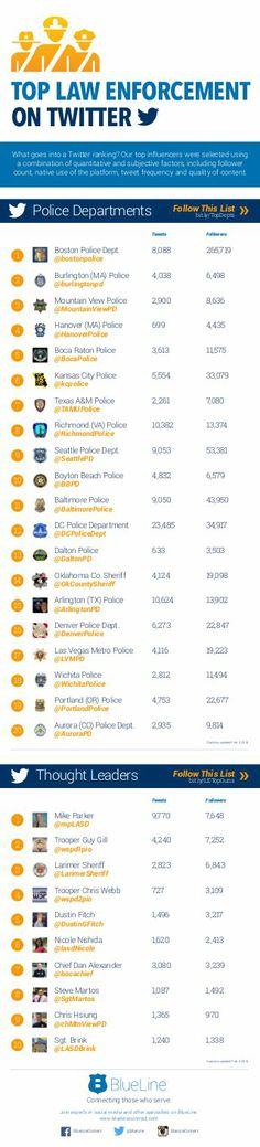 Infographic | Law Enforcement Social Media: Twitter All-Stars