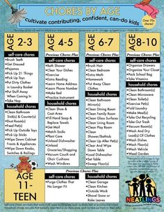 Age Appropriate Chores for Kids: Free Printable. Over chore ideas for kids, how to imp… - nice Age Appropriate Chores for Kids: Free Printable. Over chore ideas for kids, how to impleme - Chore List For Kids, Chore Chart Kids, Chore Chart By Age, Family Chore Charts, Schedules For Kids, Weekly Chore Charts, Reward Chart Kids, Age Appropriate Chores For Kids, Chores For Kids By Age