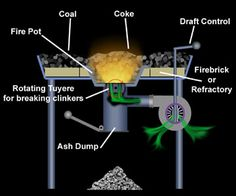 diagram of a coal forge - Google Search