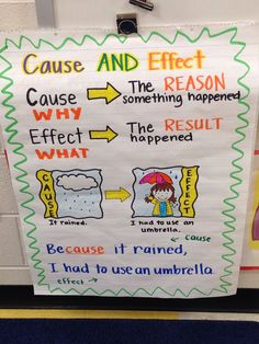 SCIENCE: Cause and effect anchor chart. -Standard Second Grade: Key Ideas and Details. Students ask and answer such questions as who, what, where, when, why and how to demonstrate understanding of key details in text. 2nd Grade Ela, Third Grade Reading, 3rd Grade Classroom, Second Grade, Fourth Grade, Grade 1, Kindergarten Anchor Charts, Writing Anchor Charts, In Kindergarten