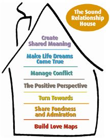 the sound relationship house - making life dreams come true #therapy #couples