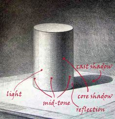 shading a cylinder | If source of light is in the top left corner shades will be like that ...