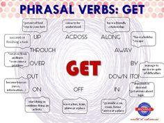 Phrasal Verbs – Página 4