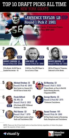 Top 10 Draft Picks of All Time: New York Giants