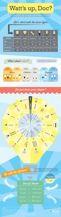 Watt's Up Doc? Get Enlightened From This Light Bulb Infographic!