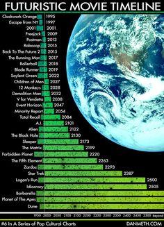 Future, Sci-Fi Movies, Futuristic Movie Timeline, Clockwork Orange, Escape from NY, Freejack, Postman, Robocop, Back To The Future 2, The Running Man, Rollerball, Blade Runner, Soylent Green, Children of Men, 12 Monkeys, Demolition Man, V for Vendetta, Event Horizon, Minority Report, Total Recall, A.I., Alien, The Black Hole, Sleeper, The Matrix, Forbidden Planet, The Fifth Element, Zardoz, Star Trek, Logan's Run, Idiocracy, Barbarella, Planet of The Apes, Dune