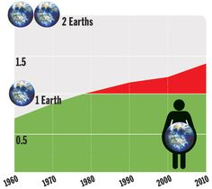 In the 1970s, we started using more resources than Earth could grow back. We also started making more waste than Earth could absorb. We're using resources now faster than nature can replace them. Scientists figure we use about one and a half Earths worth of resources to support how we live.   The Environment   Kids Discover