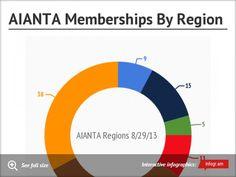 AIANTA Memberships By Region