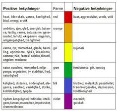 Negativ og Posetiv