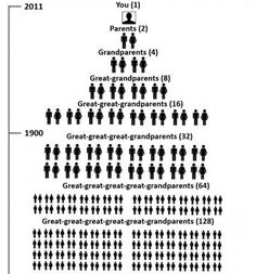 World population in the year 1400 was 450,000,000. Which makes you related to everybody... TWICE. This is craayyy.