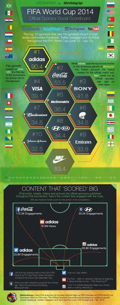 Fifa World Cup 2014 - Official Sponsor Social Scoreboard Social Tv, Content Marketing, Marketing And Advertising, Online Marketing, Social Media Marketing, World Cup 2014, Fifa World Cup, Lionel Messi, Social Channel