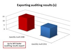 Improved performance when exporting auditing results  #SQLServer #SQLdatabase #audit