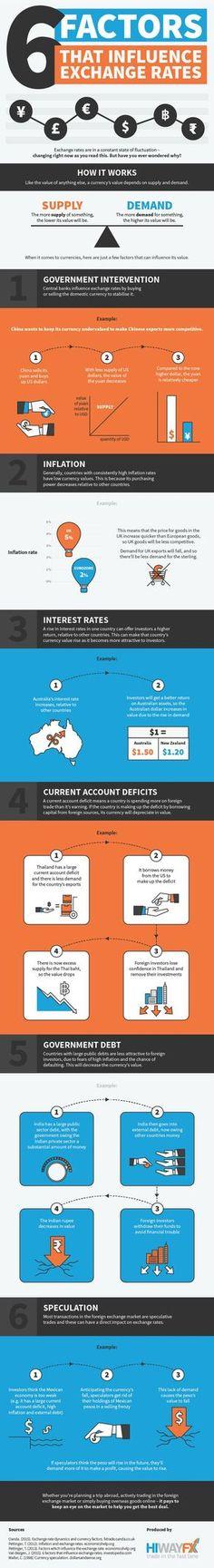 6 Factors that Influence Exchange Rates #infographic #Finance #Money #ExchangeRates