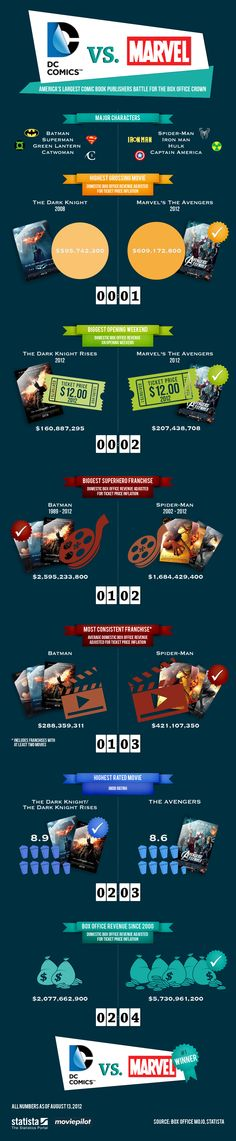 Infografía: DC Comics VS Marvel http://www.onedigital.mx/ww3/2012/08/27/infografia-dc-comics-vs-marvel/