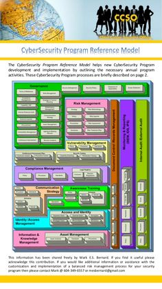 CyberSecurity Program Reference Model