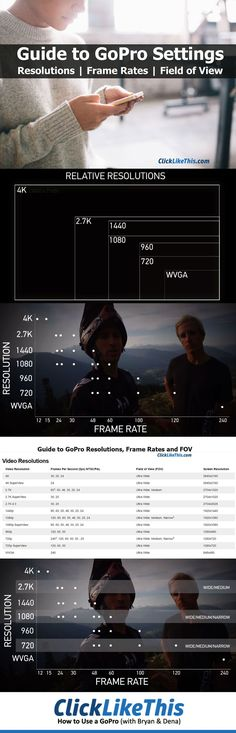 Learn about the basic GoPro settings: resolutions, frame rates, and field of view (FOV).