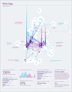 Up Close With Feltron's Latest Annual Report  INFOGRAPHIC OF THE DAY  FROM NICHOLAS FELTON, THE DESIGN MIND BEHIND FACEBOOK'S TIMELINE, ANOTHER ASTONISHING SET OF INFOGRAPHICS ABOUT HIS DAILY LIFE.
