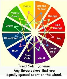 Artists and design experts know that triad colours work together in harmony. Triad colour scheme works by showing people the opposite colours on the wheel work together to make all the colours stand out. But not the base colours Triad Color Scheme, Colour Schemes, Color Combos, Colour Wheel Combinations, Color Combinations For Clothes, Color Psychology, Psychology Facts, Color Theory, Color Pallets