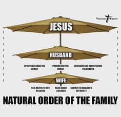 marriage structure- God's way